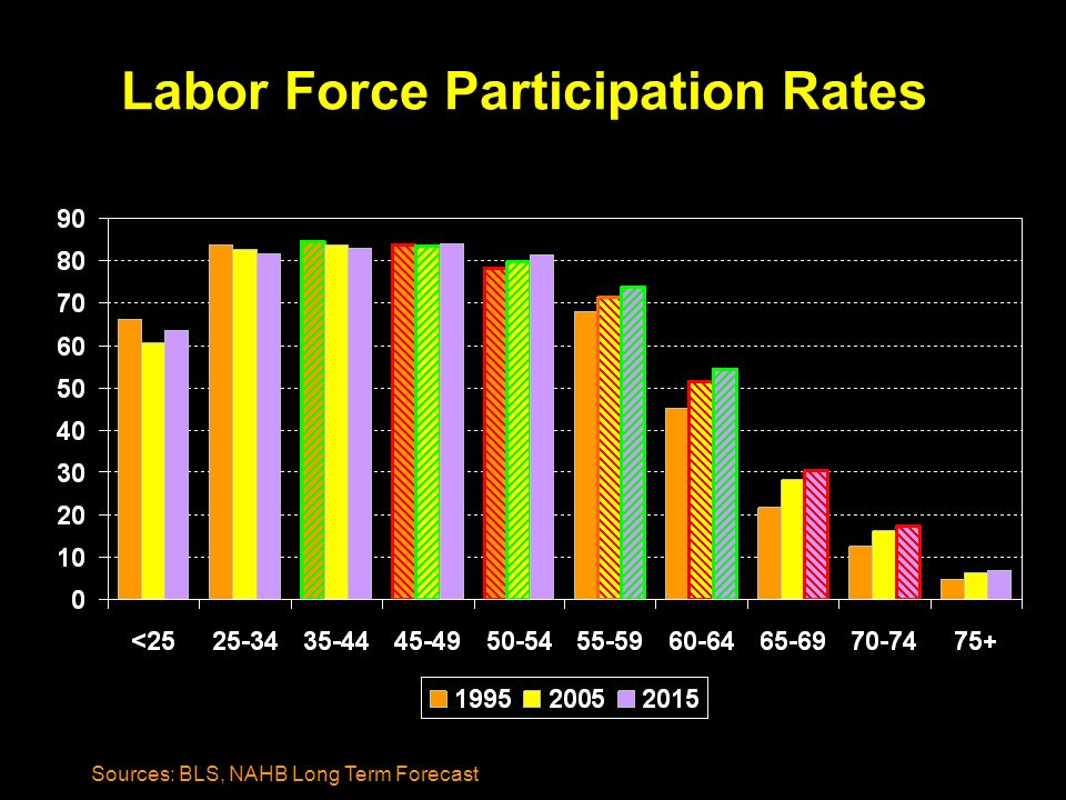 Labor Force Participation Rates Sources: BLS, NAHB Long Term Forecast