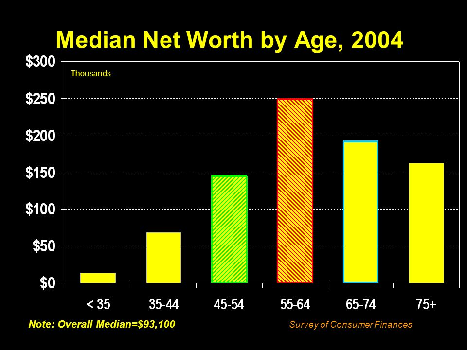 Median Net Worth by Age, 2004 Thousands Note: Overall Median=$93,100 Survey of Consumer Finances