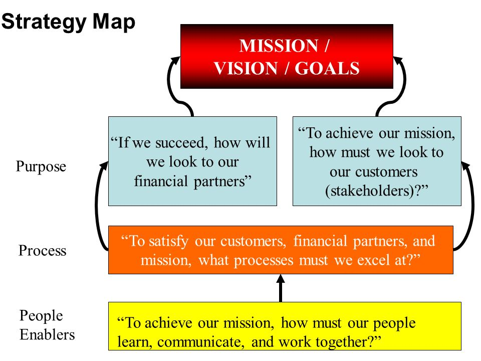 To achieve our mission, how must our people learn, communicate, and work together? To satisfy our customers, financial partners, and mission, what pro