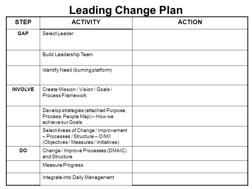 Leading Change Plan STEPACTIVITYACTION GAPSelect Leader Build Leadership Team Identify Need (burning platform) INVOLVECreate Mission / Vision / Goals