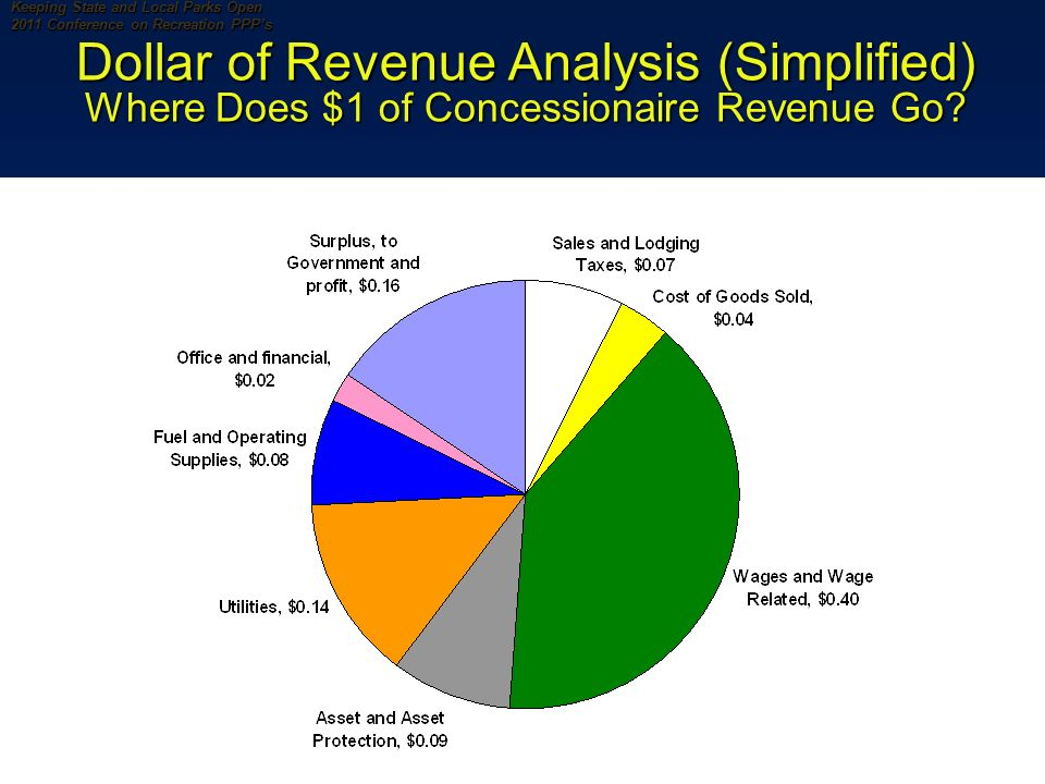 9 Keeping State and Local Parks Open 2011 Conference on Recreation PPPs Dollar of Revenue Analysis (Simplified) Where Does $1 of Concessionaire Revenue Go