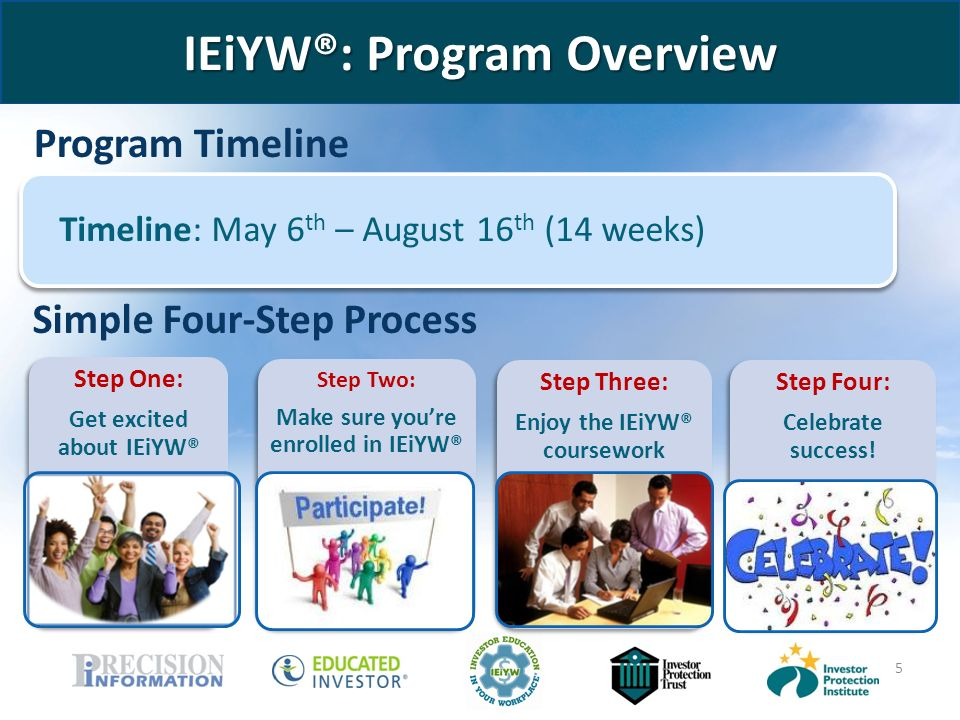 5 Program Timeline Simple Four-Step Process Timeline: May 6 th – August 16 th (14 weeks) IEiYW®: Program Overview