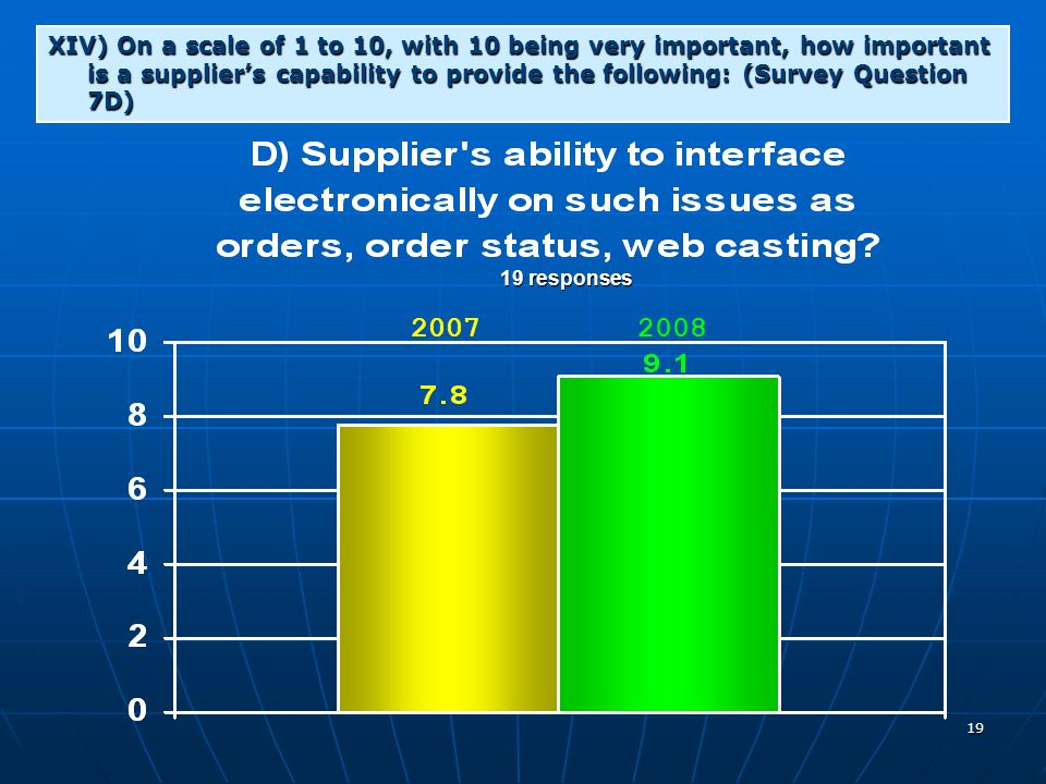 19 XIV) On a scale of 1 to 10, with 10 being very important, how important is a suppliers capability to provide the following: (Survey Question 7D) 19 responses