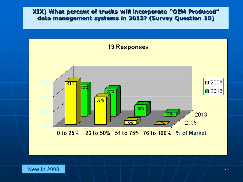 25 XIX) What percent of trucks will incorporate OEM Produced data management systems in 2013.