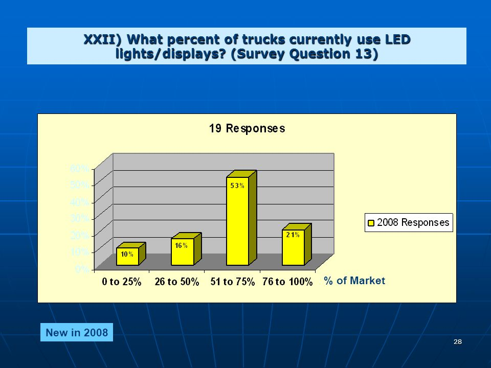 28 XXII) What percent of trucks currently use LED lights/displays.