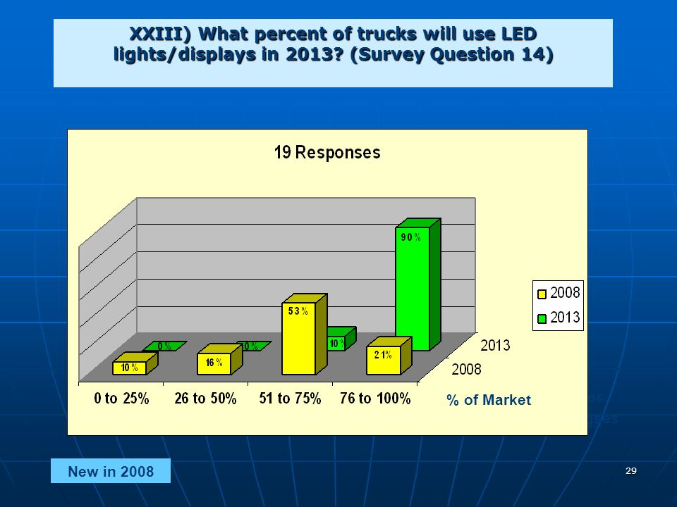29 XXIII) What percent of trucks will use LED lights/displays in 2013.