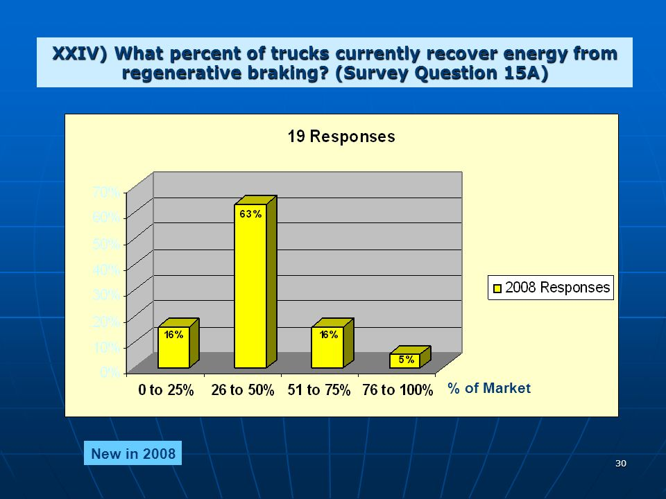 30 XXIV) What percent of trucks currently recover energy from regenerative braking.