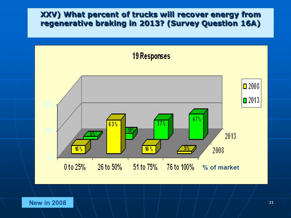 31 XXV) What percent of trucks will recover energy from regenerative braking in 2013.