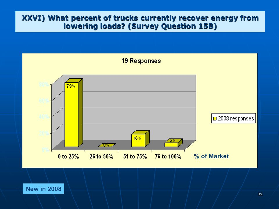 32 XXVI) What percent of trucks currently recover energy from lowering loads.