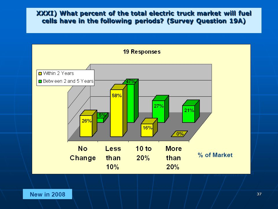 37 XXXI) What percent of the total electric truck market will fuel cells have in the following periods.