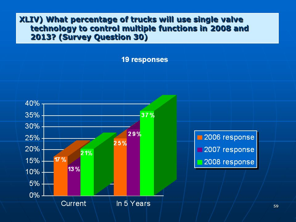 59 XLIV) What percentage of trucks will use single valve technology to control multiple functions in 2008 and 2013.