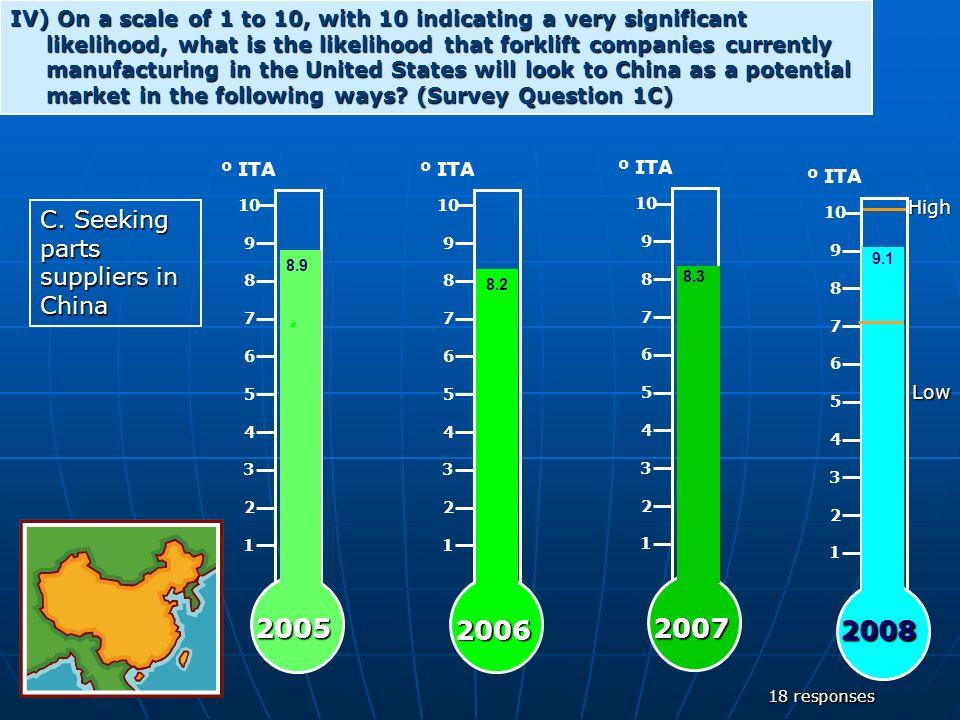 29 XXIII) What percent of trucks will use LED lights/displays in 2013.