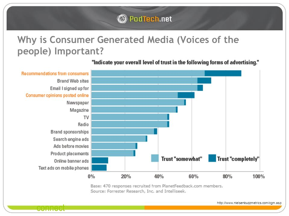 connect Why is Consumer Generated Media (Voices of the people) Important.