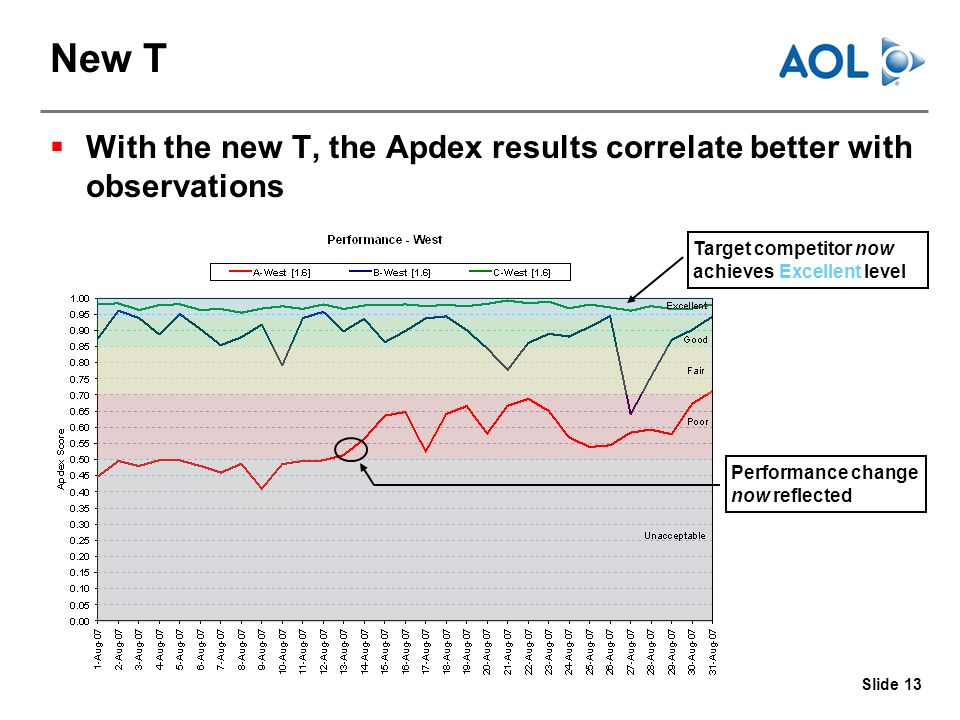 Slide 13 New T With the new T, the Apdex results correlate better with observations Target competitor now achieves Excellent level Performance change