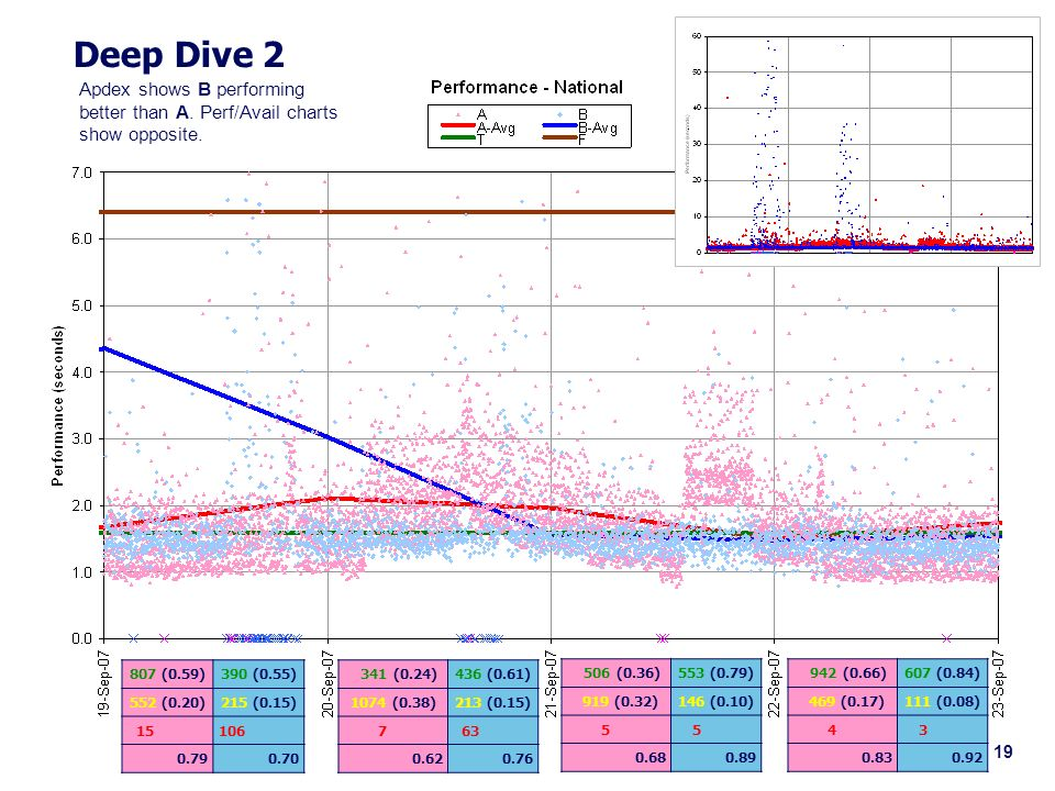 Slide 19 Deep Dive 2 807 (0.59)390 (0.55) 552 (0.20)215 (0.15) 15106 0.790.70 341 (0.24)436 (0.61) 1074 (0.38)213 (0.15) 7 63 0.620.76 Apdex shows B performing better than A.