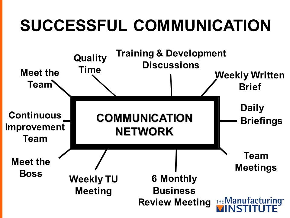 SUCCESSFUL COMMUNICATION COMMUNICATION NETWORK Training & Development Discussions Meet the Team Continuous Improvement Team Meet the Boss Weekly TU Me