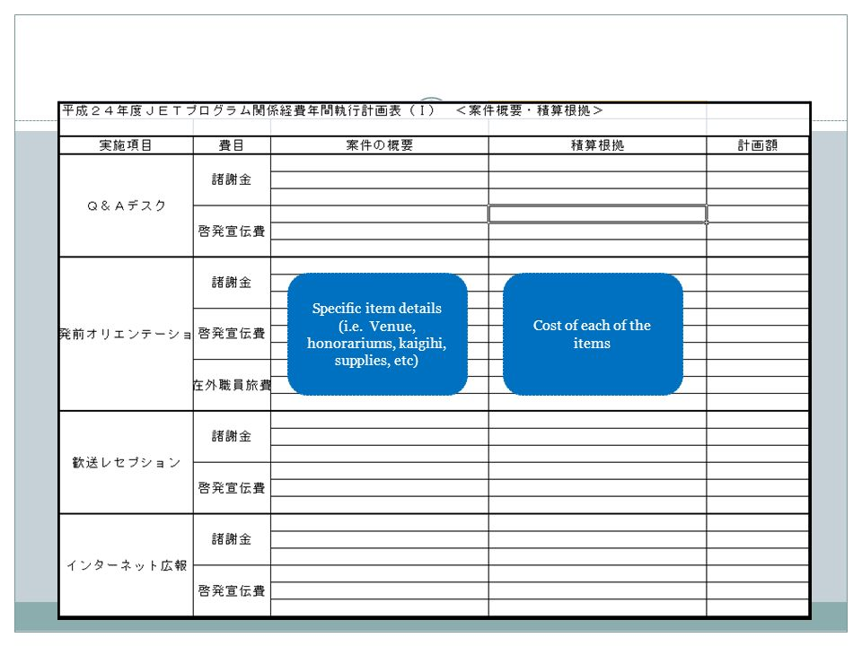 Specific item details (i.e. Venue, honorariums, kaigihi, supplies, etc) Cost of each of the items