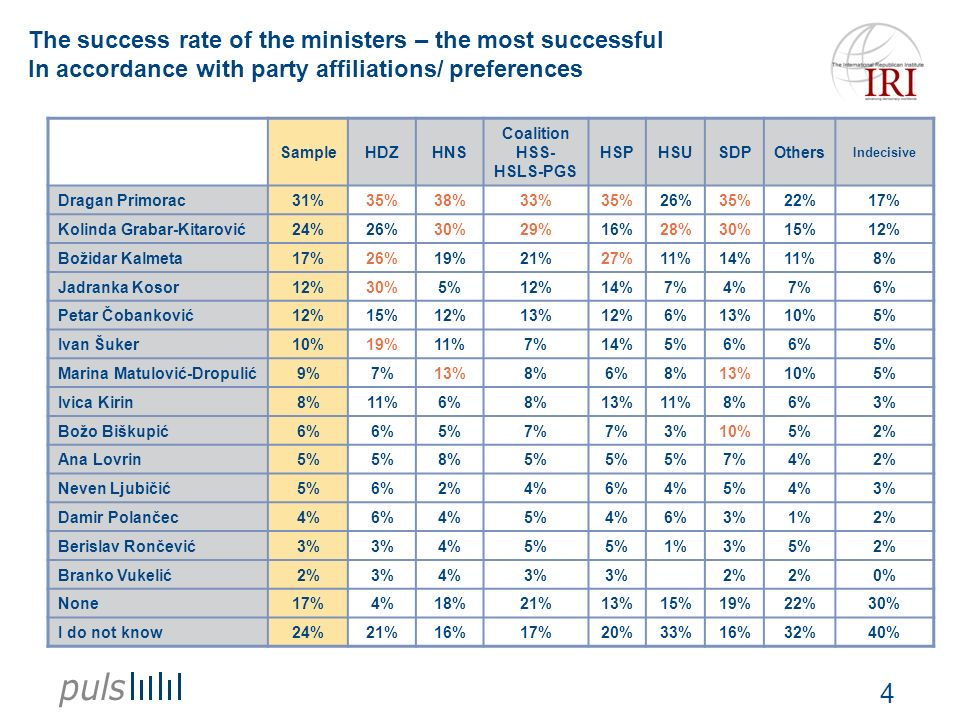 4 The success rate of the ministers – the most successful In accordance with party affiliations/ preferences SampleHDZHNS Coalition HSS- HSLS-PGS HSPH