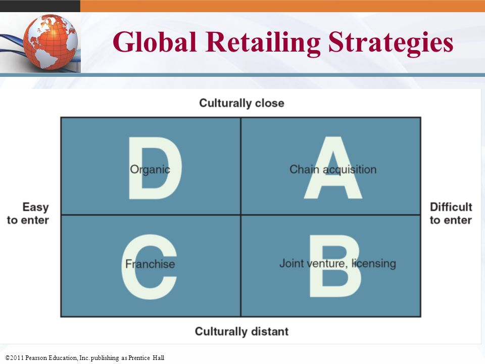 ©2011 Pearson Education, Inc. publishing as Prentice Hall 12-25 Global Retailing Strategies