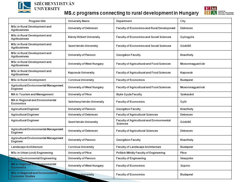 Program titleUniversity NameDepartmentCity MSc in Rural Development and Agribusiness University of DebrecenFaculty of Economics and Rural DevelopmentD