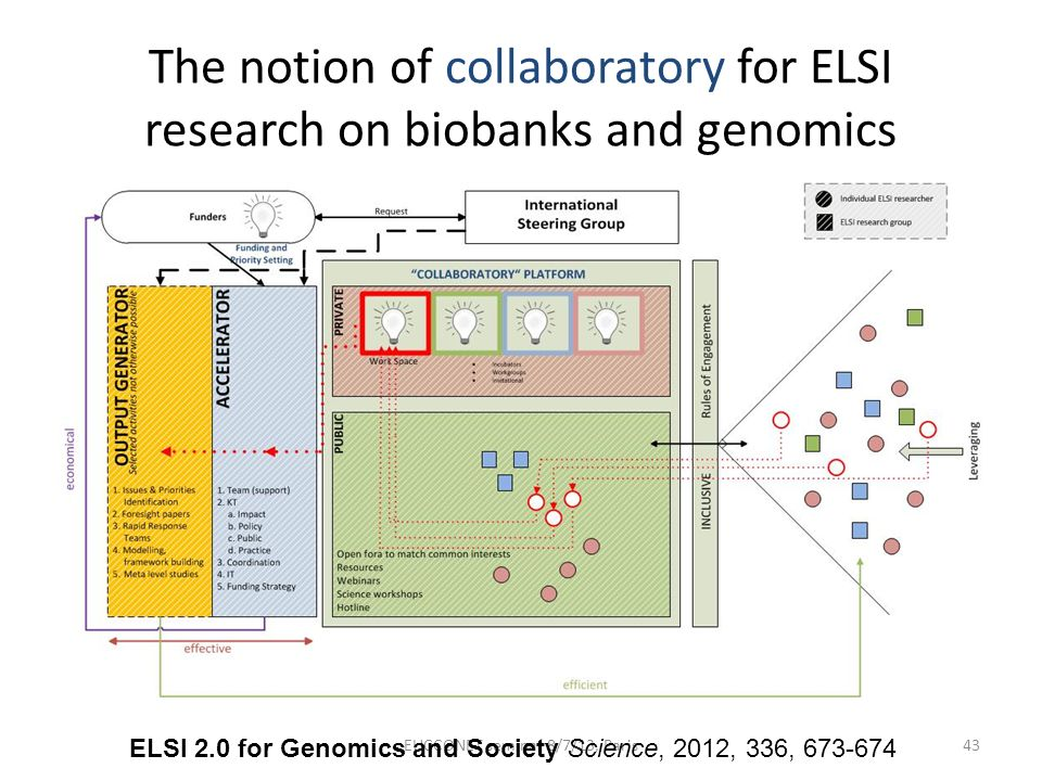 The notion of collaboratory for ELSI research on biobanks and genomics EUCCONET seminar 8/7/13, Paris43 ELSI 2.0 for Genomics and Society Science, 201