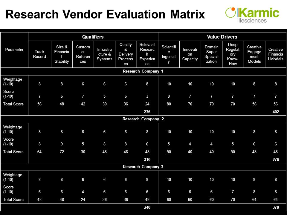 Research Vendor Evaluation Matrix Parameter QualifiersValue Drivers Track Record Size & Financia l Stability Custom er Referen ces Infrastru cture & Systems Quality & Delivery Process es Relevant Researc h Experien ce Scientifi c Ingenuit y Innovati on Capacity Domain Super Speciali zation Deep Regulat ory Know- How Creative Engage ment Models Creative Financia l Models Research Company 1 Weightage (1-10) Score (1-10) Total Score Research Company 2 Weightage (1-10) Score (1-10) Total Score Research Company 3 Weightage (1-10) Score (1-10) Total Score