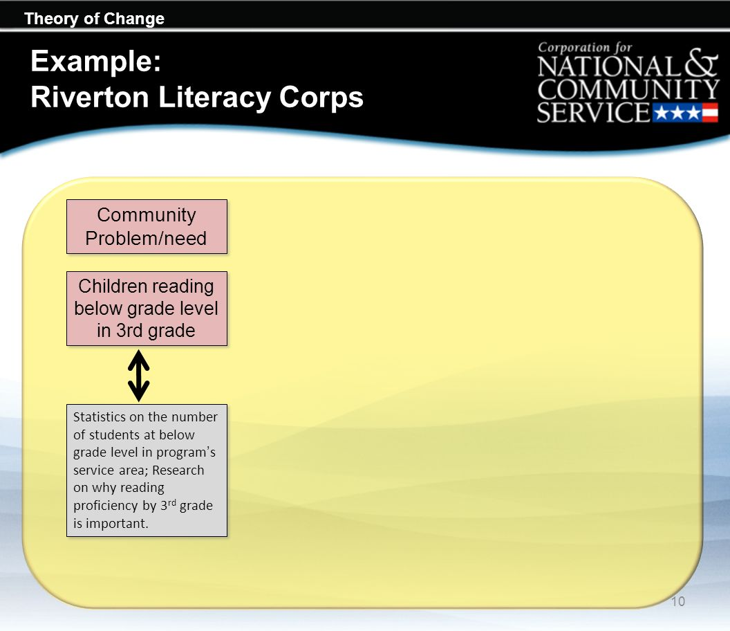 Theory of Change Example: Riverton Literacy Corps Statistics on the number of students at below grade level in programs service area; Research on why