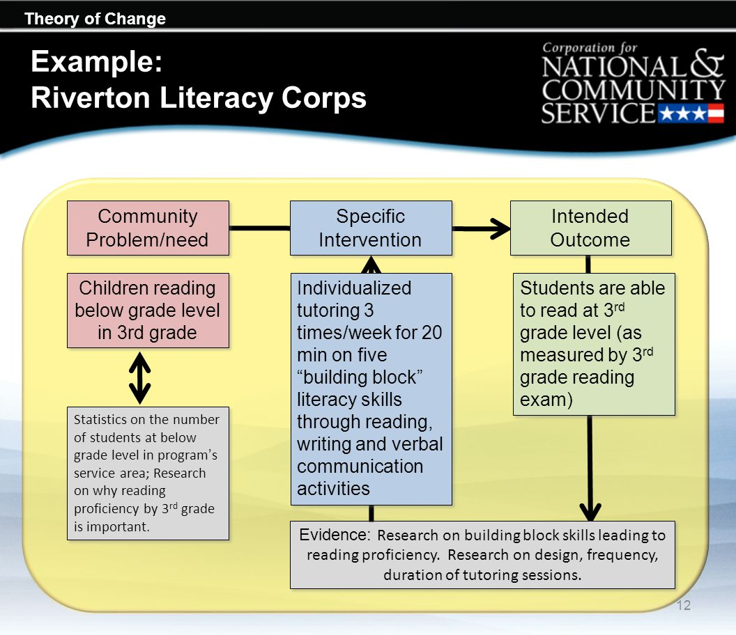 Theory of Change Example: Riverton Literacy Corps Community Problem/need Specific Intervention Intended Outcome Evidence: Research on building block s