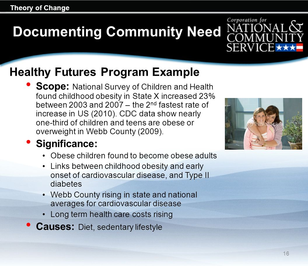 Theory of Change Documenting Community Need Healthy Futures Program Example Scope: National Survey of Children and Health found childhood obesity in S