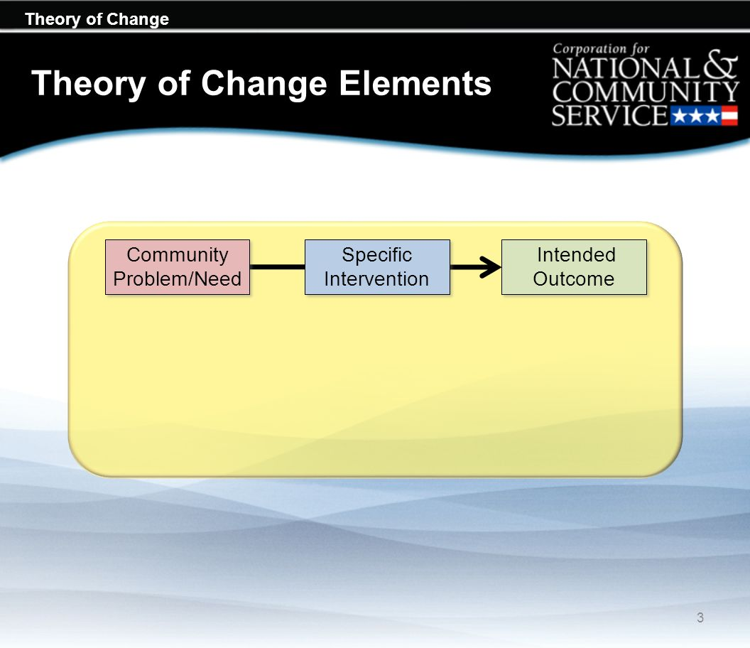 Theory of Change Theory of Change Elements Community Problem/Need Specific Intervention Intended Outcome 3
