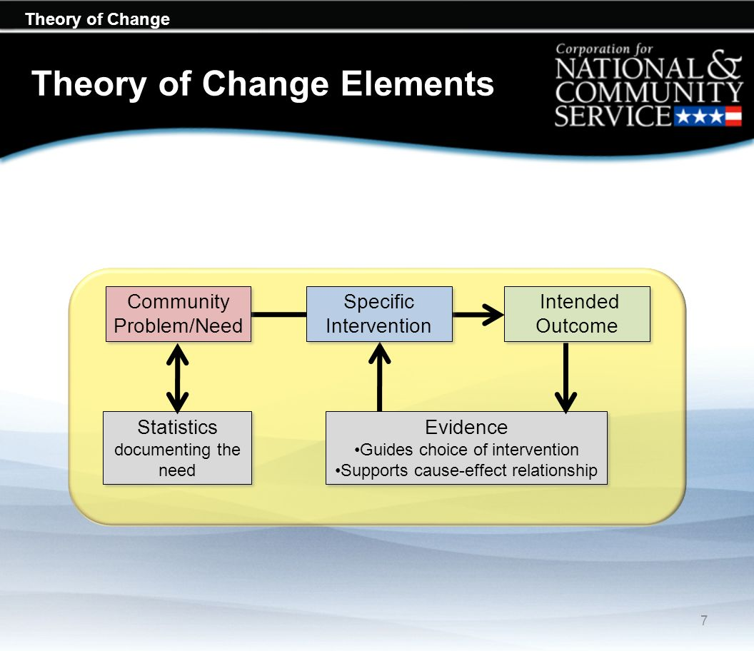 Theory of Change Theory of Change Elements Community Problem/Need Specific Intervention Intended Outcome Evidence Guides choice of intervention Suppor