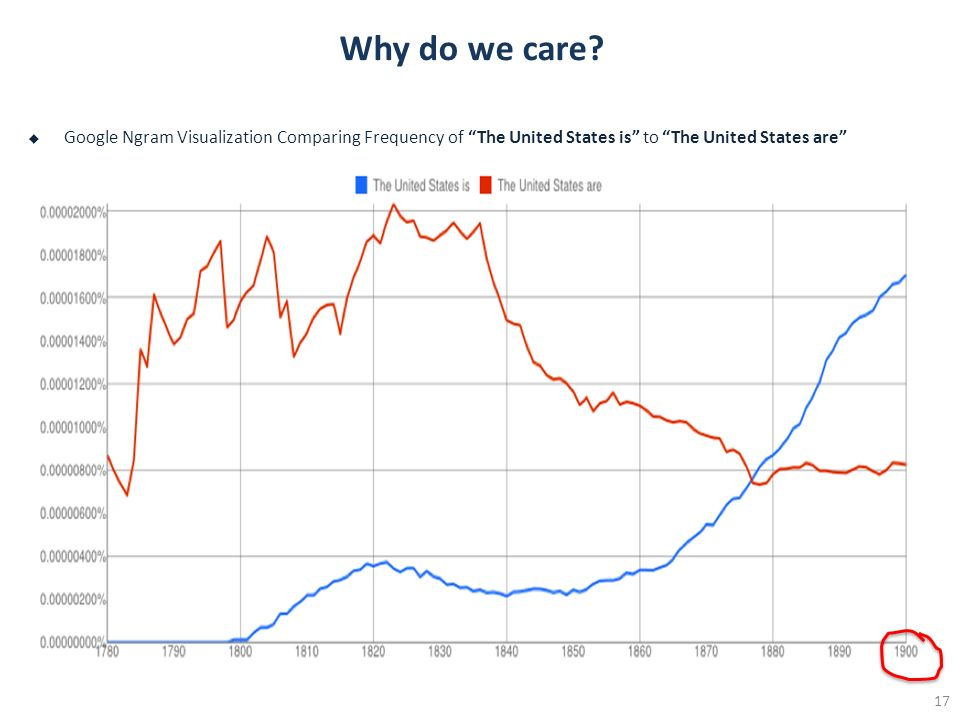 Why do we care? Google Ngram Visualization Comparing Frequency of The United States is to The United States are 17