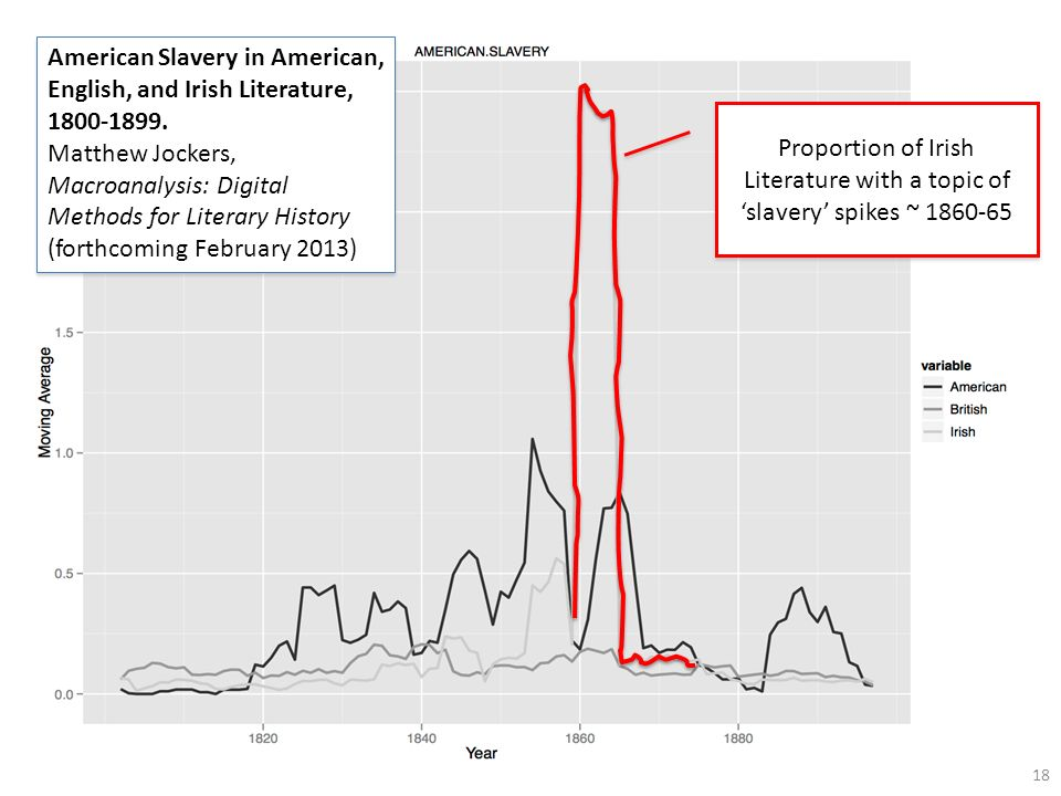 18 American Slavery in American, English, and Irish Literature, 1800-1899. Matthew Jockers, Macroanalysis: Digital Methods for Literary History (forth