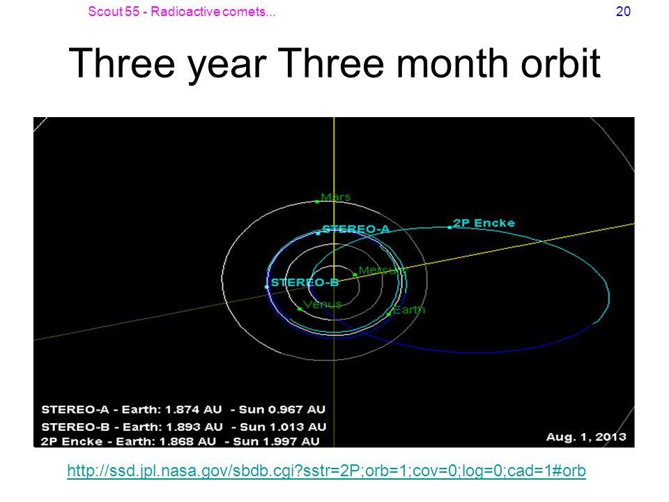 Scout 55 - Radioactive comets...20 Three year Three month orbit http://ssd.jpl.nasa.gov/sbdb.cgi?sstr=2P;orb=1;cov=0;log=0;cad=1#orb