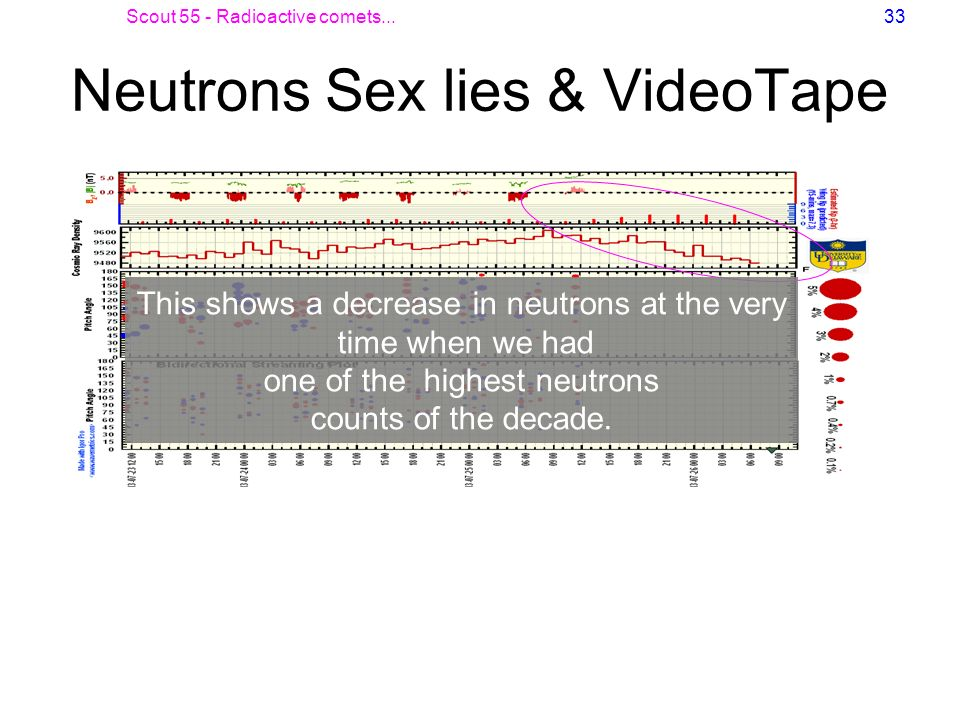 Scout 55 - Radioactive comets...33 Neutrons Sex lies & VideoTape This shows a decrease in neutrons at the very time when we had one of the highest neu