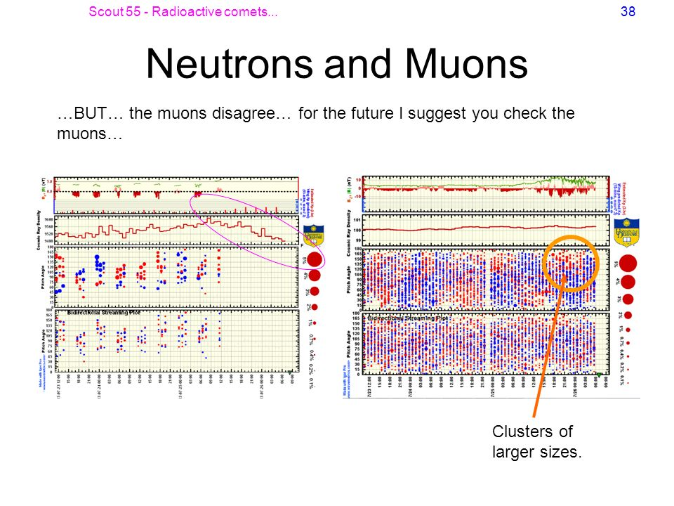Scout 55 - Radioactive comets...38 Neutrons and Muons …BUT… the muons disagree… for the future I suggest you check the muons… Clusters of larger sizes