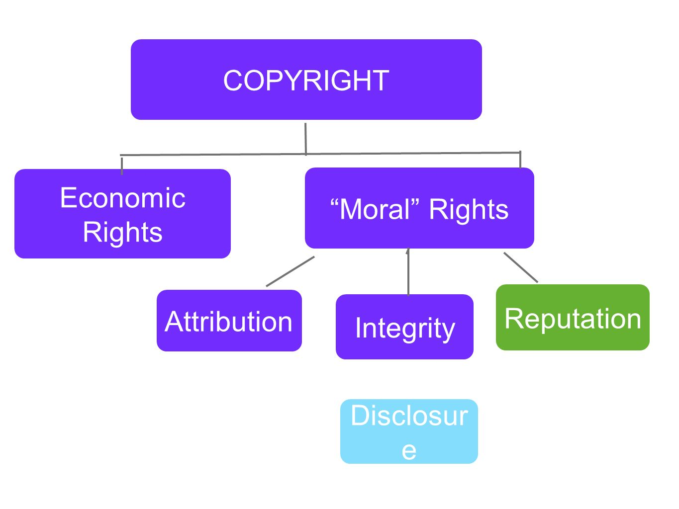 Economic Rights Moral Rights Attribution COPYRIGHT Integrity Reputation Disclosur e