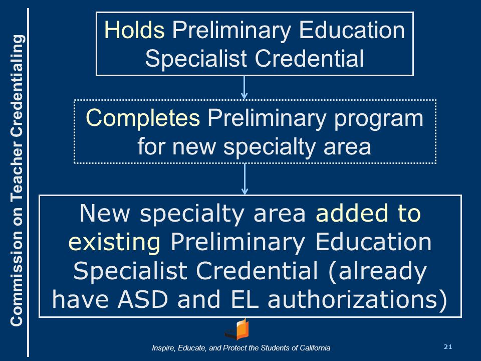 Commission on Teacher Credentialing Inspire, Educate, and Protect the Students of California Completes Preliminary program for new specialty area New specialty area added to existing Preliminary Education Specialist Credential (already have ASD and EL authorizations) Holds Preliminary Education Specialist Credential 21