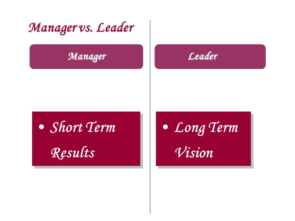Manager vs. Leader Manager Short Term Results Long Term Vision Long Term Vision Leader