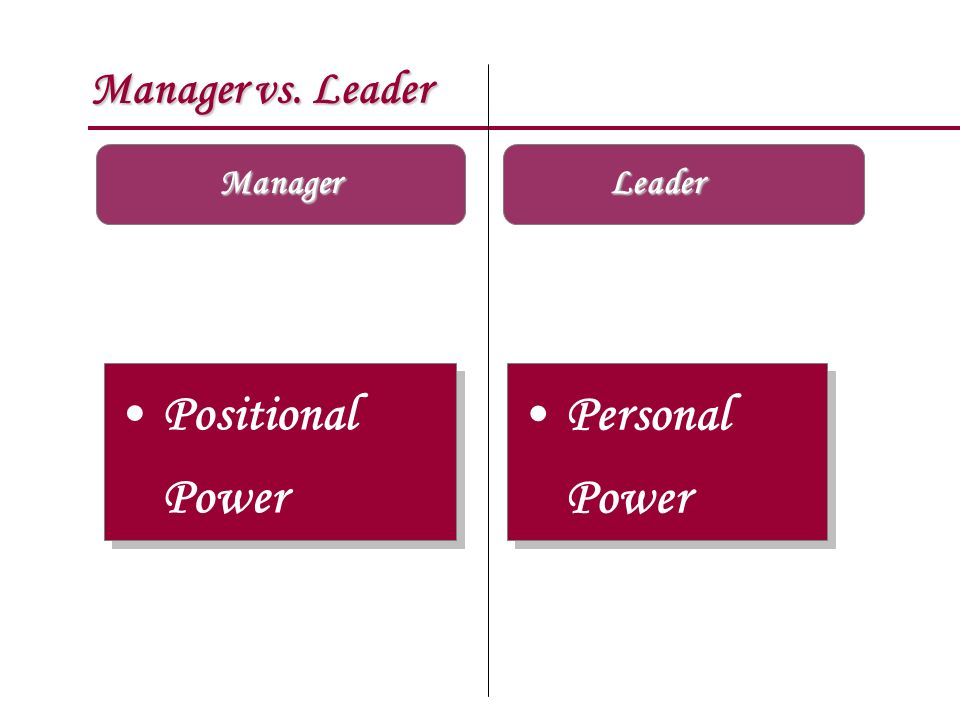 Manager vs. Leader Manager Positional Power Personal Power Personal Power Leader