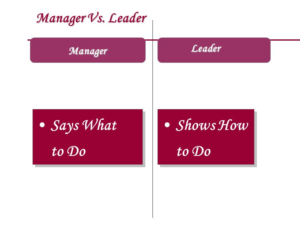 Manager Vs. Leader Manager Says What to Do Says What to Do Shows How to Do Shows How to Do Leader