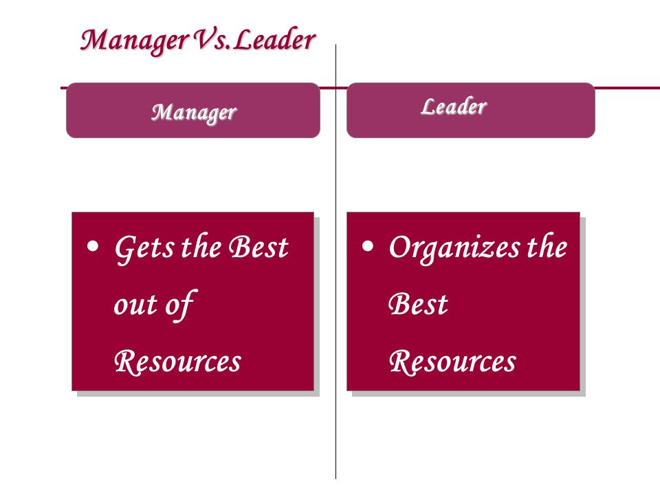 Manager Vs.Leader Manager Gets the Best out of Resources Organizes the Best Resources Organizes the Best Resources Leader