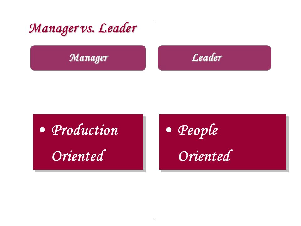 Manager vs. Leader Manager Production Oriented People Oriented People Oriented Leader