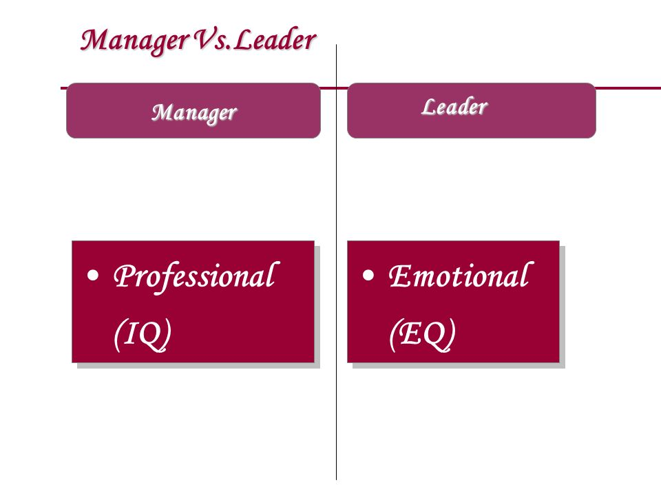 Manager Vs.Leader Manager Professional (IQ) Emotional (EQ) Emotional (EQ) Leader