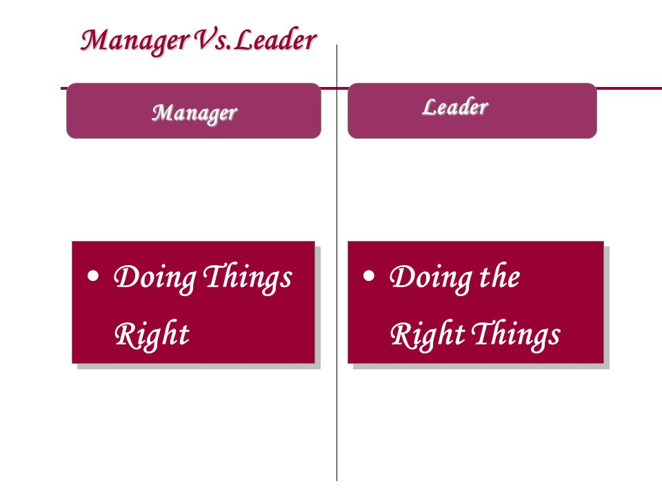 Manager Vs.Leader Manager Doing Things Right Doing the Right Things Doing the Right Things Leader