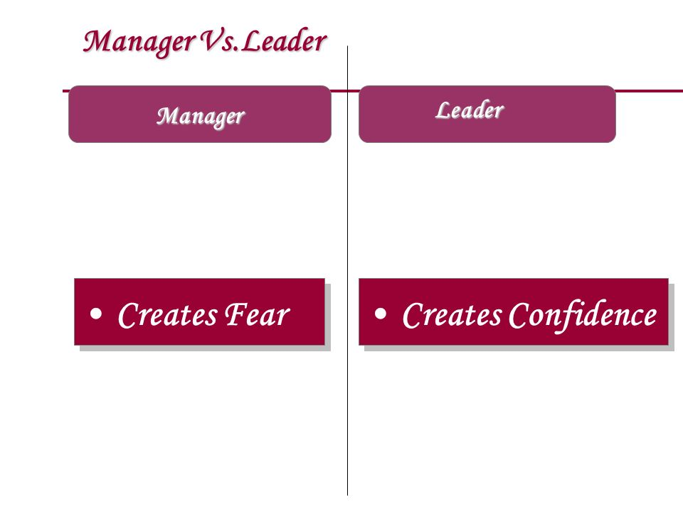Manager Vs.Leader Manager Creates Fear Creates Confidence Leader