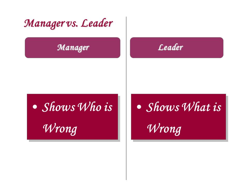 Manager vs. Leader Manager Shows Who is Wrong Shows What is Wrong Shows What is Wrong Leader