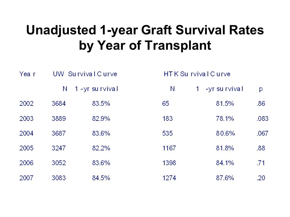 Unadjusted 1-year Graft Survival Rates by Year of Transplant
