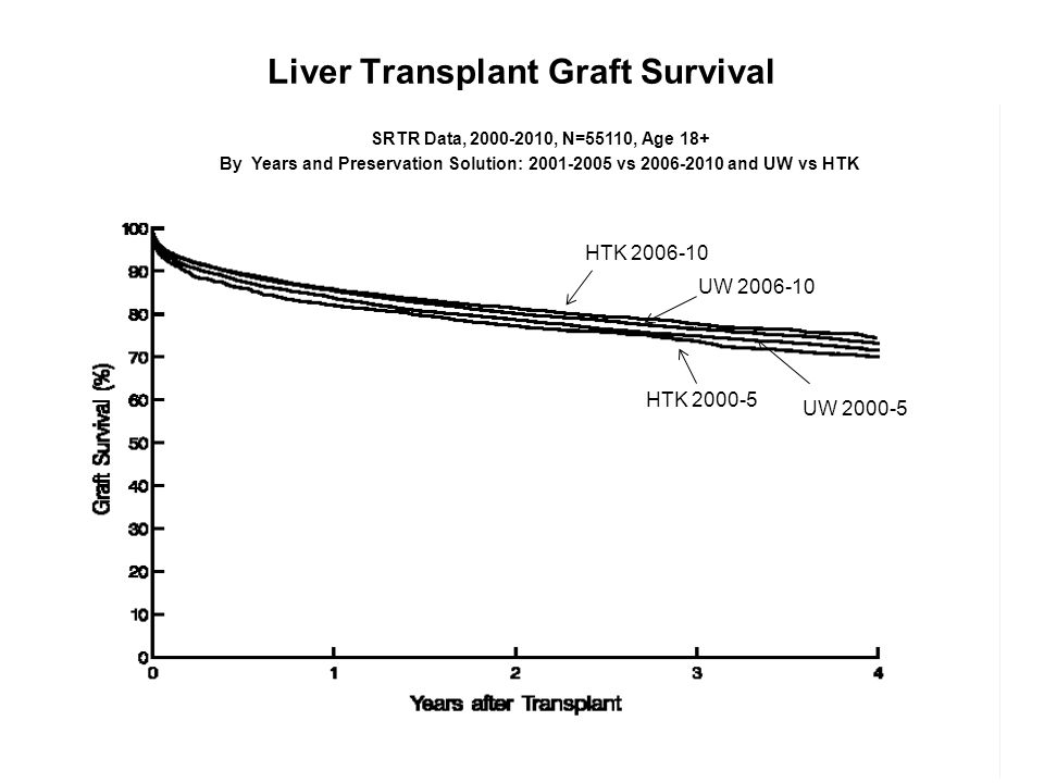 Liver Transplant Graft Survival SRTR Data, 2000-2010, N=55110, Age 18+ By Years and Preservation Solution: 2001-2005 vs 2006-2010 and UW vs HTK SRTR Data, 2000-2010, N=55110, Age 18+ By Years and Preservation Solution: 2001-2005 vs 2006-2010 and UW vs HTK HTK 2006-10 UW 2006-10 UW 2000-5 HTK 2000-5