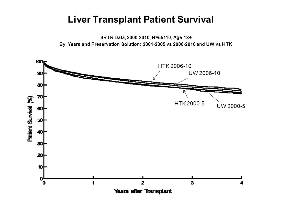 Liver Transplant Patient Survival SRTR Data, 2000-2010, N=55110, Age 18+ By Years and Preservation Solution: 2001-2005 vs 2006-2010 and UW vs HTK SRTR Data, 2000-2010, N=55110, Age 18+ By Years and Preservation Solution: 2001-2005 vs 2006-2010 and UW vs HTK HTK 2006-10 UW 2006-10 UW 2000-5 HTK 2000-5